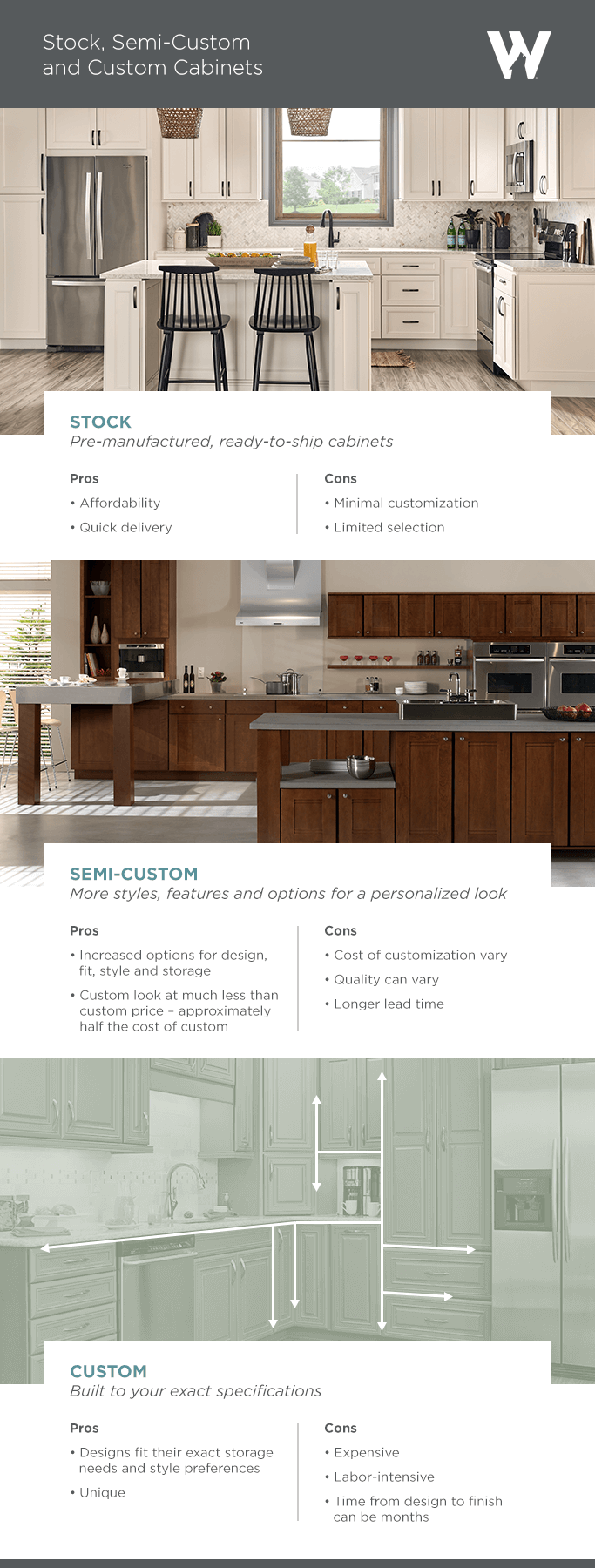 Basic Types Of Cabinets Wolf Home Products