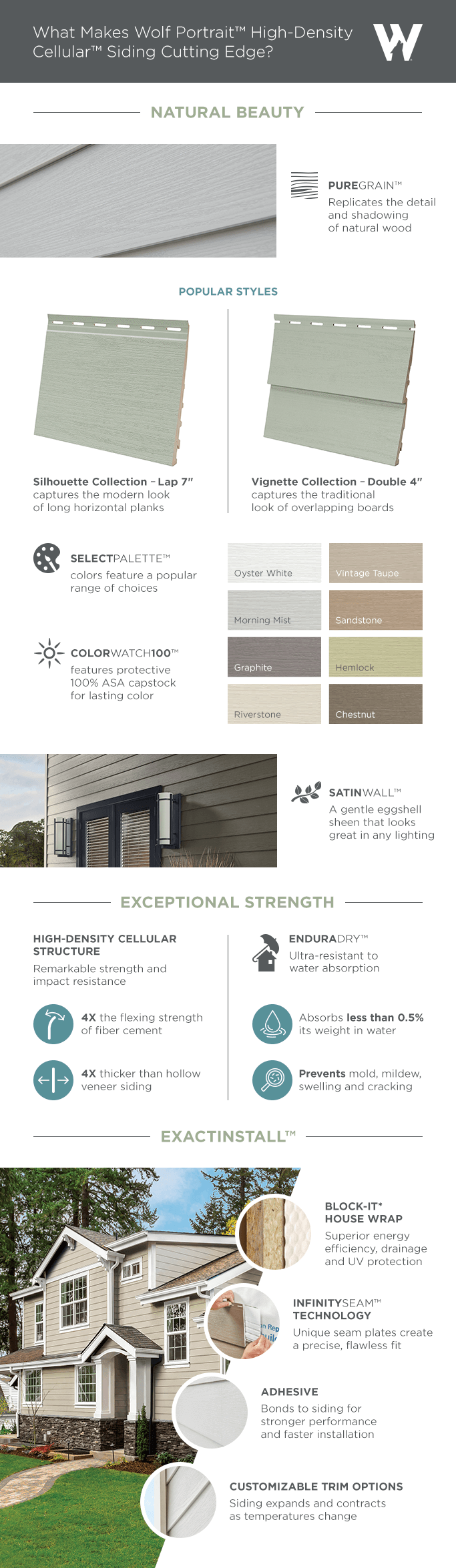 What Makes Wolf Portrait™ High-Density Cellular™ Siding Cutting Edge